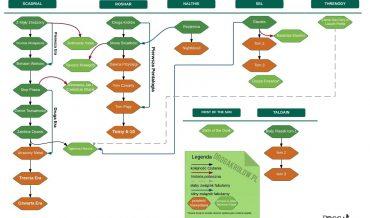 Diagram Cosmere